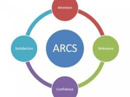 ARCS motivation model