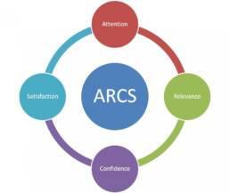 ARCS motivation model